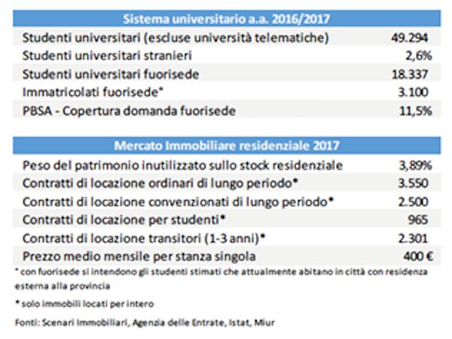 af0e277cc3 ... alimentato da quasi 50 mila studenti di cui 2.6% stranieri. Questi sono  alcuni dei dati del Primo Osservatorio sulle nuove forme di residenza per  ...