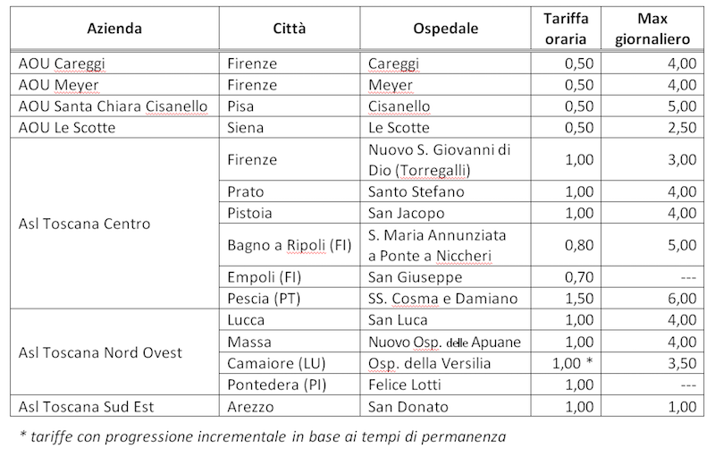 tabella_tariffe_parcheggi_ospedali_2019_05_06_