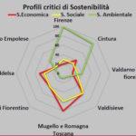 pums_profili_critici_sostenibilita_2019_06_27